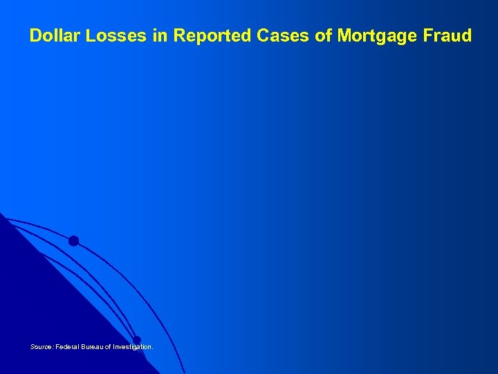 Dollar Losses in Reported Cases of Mortgage Fraud Source: Federal Bureau of Investigation.