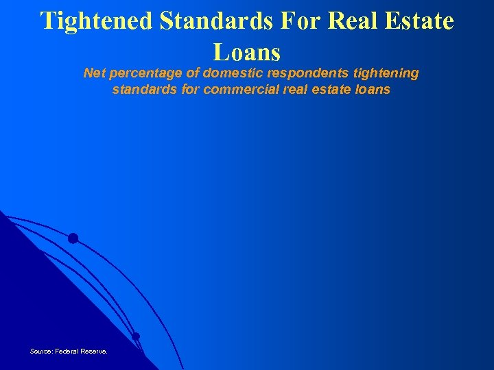 Tightened Standards For Real Estate Loans Net percentage of domestic respondents tightening standards for