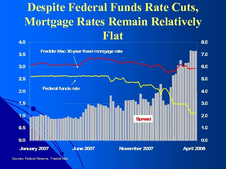 Despite Federal Funds Rate Cuts, Mortgage Rates Remain Relatively Flat Sources: Federal Reserve, Freddie