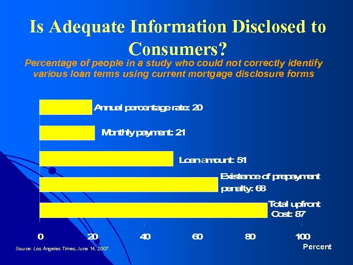 Is Adequate Information Disclosed to Consumers? Percentage of people in a study who could