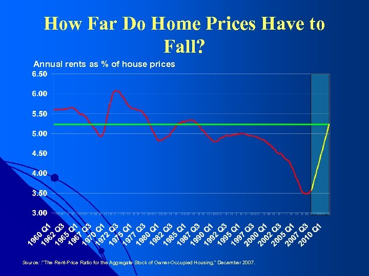 How Far Do Home Prices Have to Fall? Annual rents as % of house