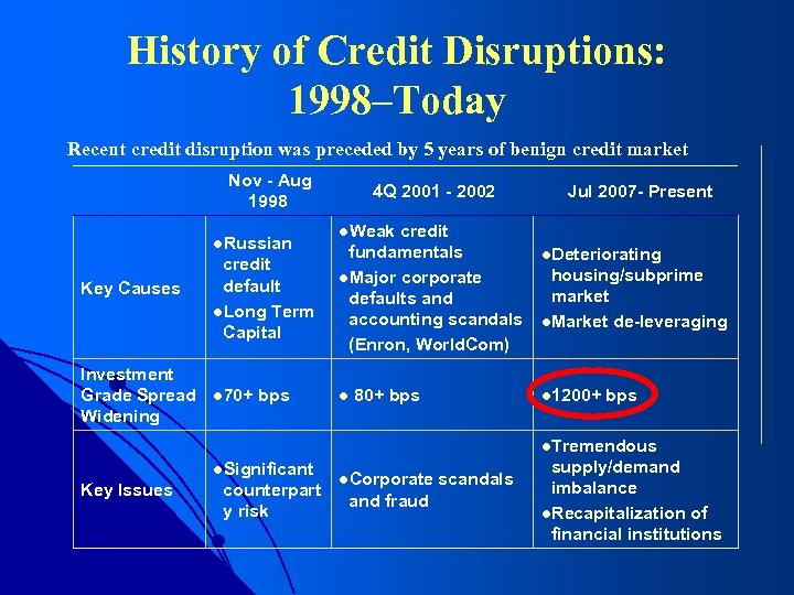 History of Credit Disruptions: 1998–Today Recent credit disruption was preceded by 5 years of