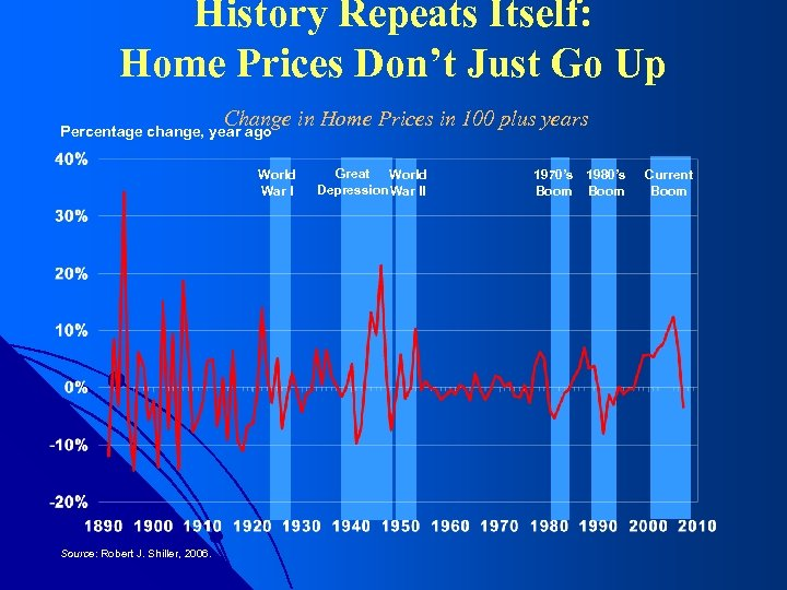 History Repeats Itself: Home Prices Don't Just Go Up Change in Home Prices in
