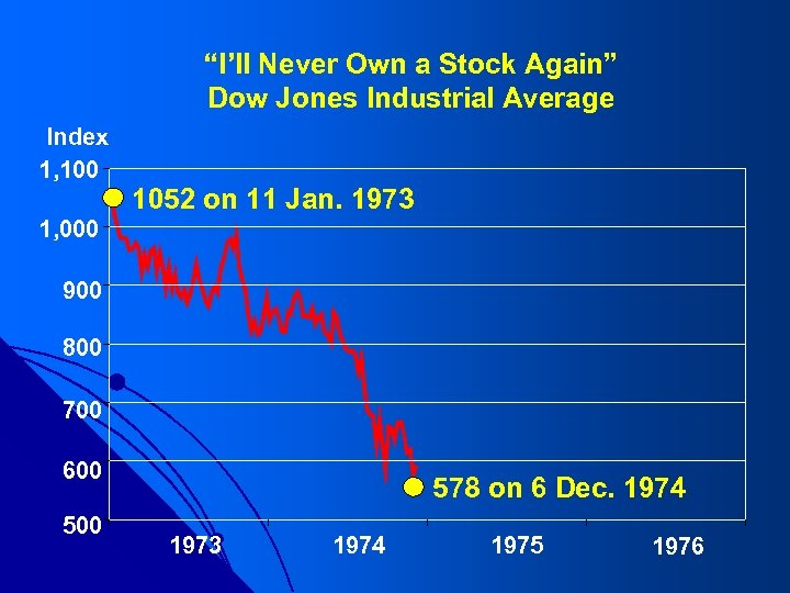"""""""I'll Never Own a Stock Again"""" Dow Jones Industrial Average Index 1, 100 1052"""