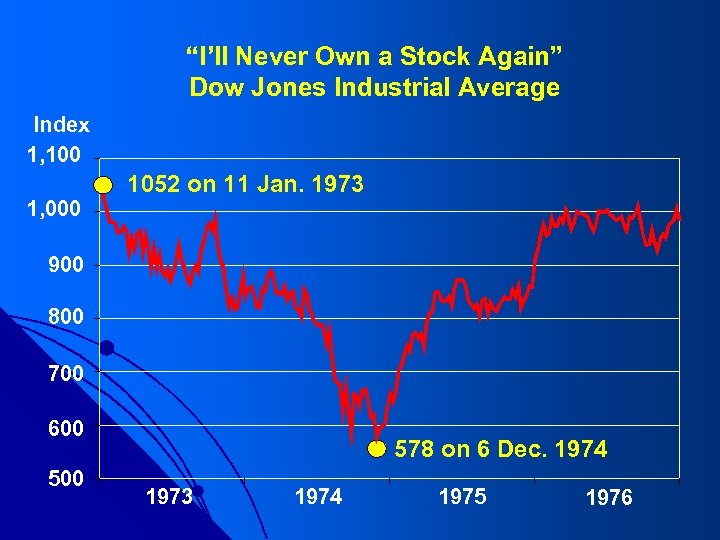 """""""I'll Never Own a Stock Again"""" Dow Jones Industrial Average Index 1, 100 1,"""