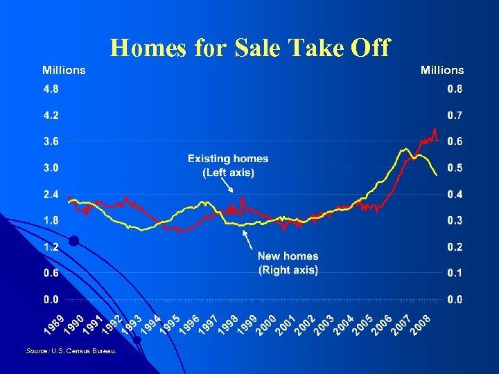 Homes for Sale Take Off Millions Source: U. S. Census Bureau. Millions