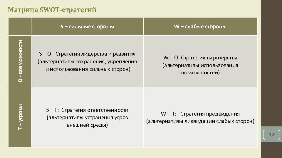 Матрица SWOT-стратегий S – сильные стороны W – слабые стороны O - возможности S