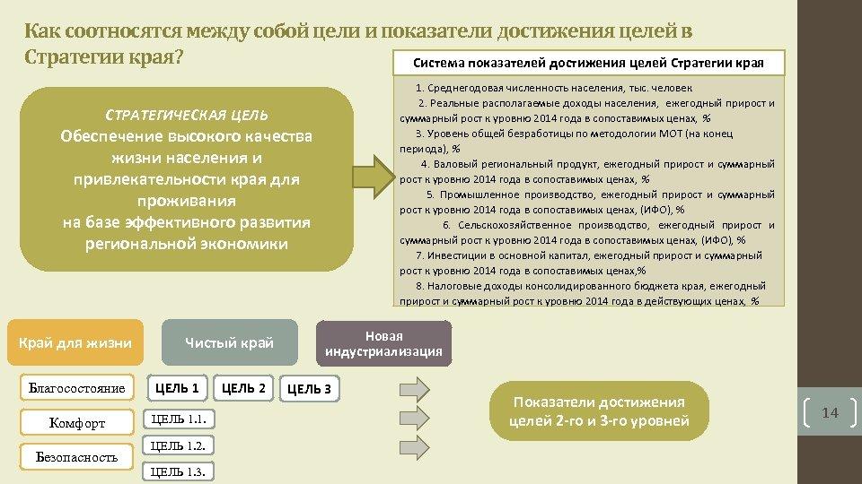Как соотносятся между собой цели и показатели достижения целей в Стратегии края? Система показателей