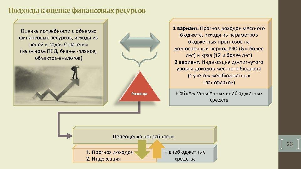 Подходы к оценке финансовых ресурсов 1 вариант. Прогноз доходов местного бюджета, исходя из параметров
