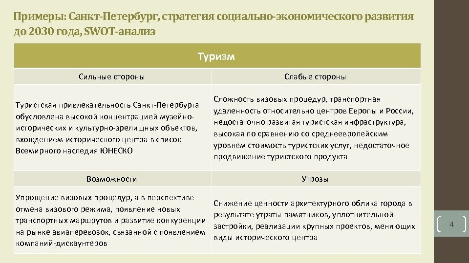 Примеры: Санкт-Петербург, стратегия социально-экономического развития до 2030 года, SWOT-анализ Туризм Сильные стороны Туристская привлекательность
