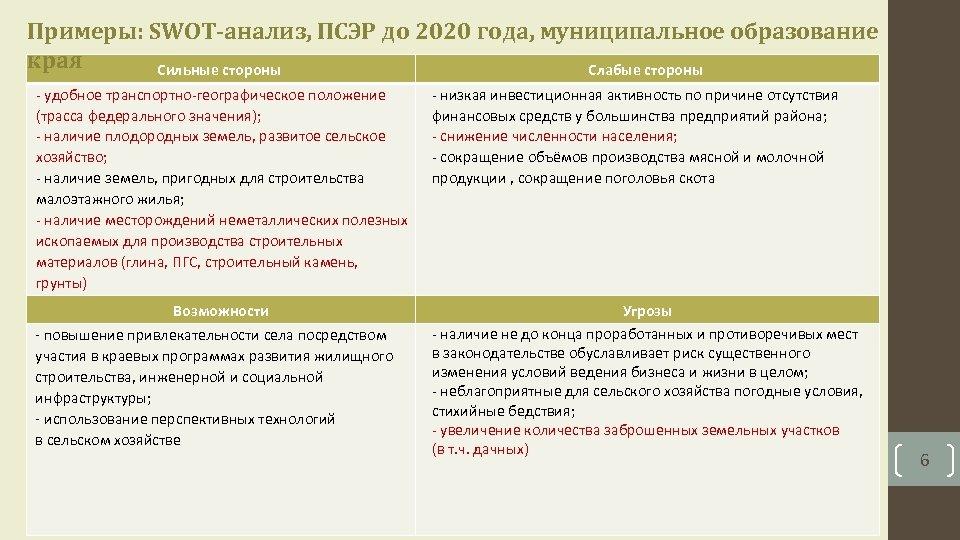 Примеры: SWOT-анализ, ПСЭР до 2020 года, муниципальное образование края Сильные стороны Слабые стороны -