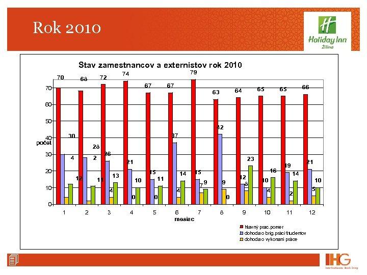 Rok 2010 Stav zamestnancov a externistov rok 2010 70 79 74 72 68 67