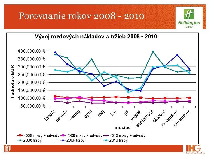 Porovnanie rokov 2008 - 2010 Vývoj mzdových nákladov a tržieb 2008 - 2010 400,