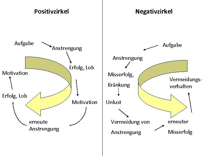 Positivzirkel Aufgabe Negativzirkel Aufgabe Anstrengung Erfolg, Lob Motivation Misserfolg, Kränkung Erfolg, Lob Motivation erneute