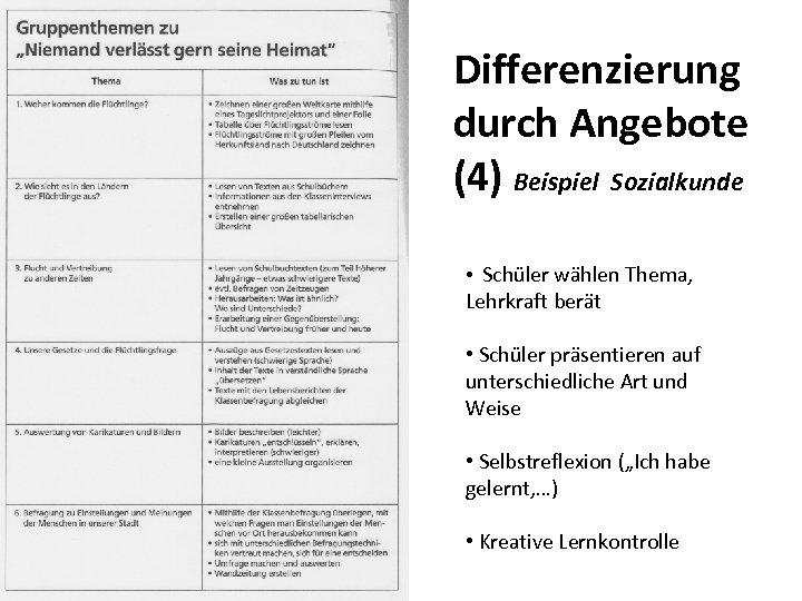 Differenzierung durch Angebote (4) Beispiel Sozialkunde • Schüler wählen Thema, Lehrkraft berät • Schüler