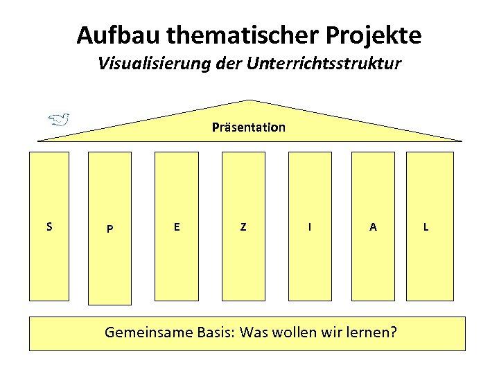 Aufbau thematischer Projekte Visualisierung der Unterrichtsstruktur Präsentation S P E Z I A Gemeinsame