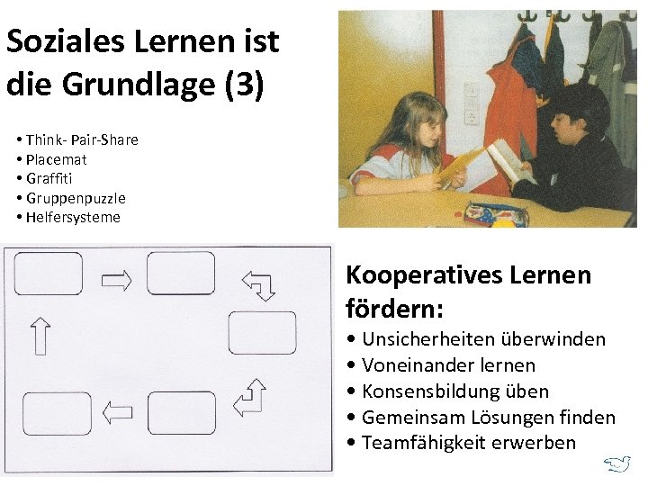 Soziales Lernen ist die Grundlage (3) • Think- Pair-Share • Placemat • Graffiti •