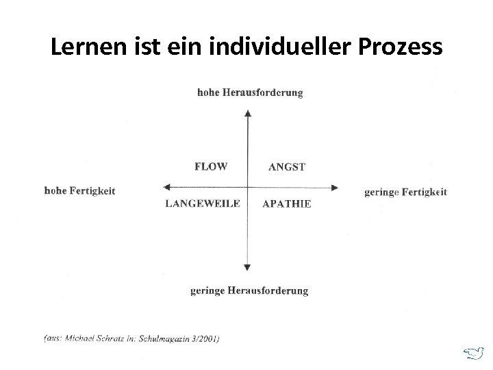 Lernen ist ein individueller Prozess