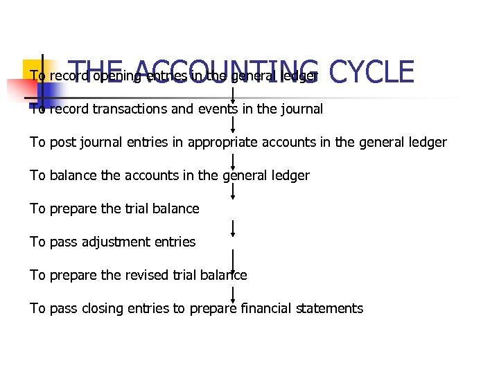 THE ACCOUNTING CYCLE To record opening entries in the general ledger To record transactions