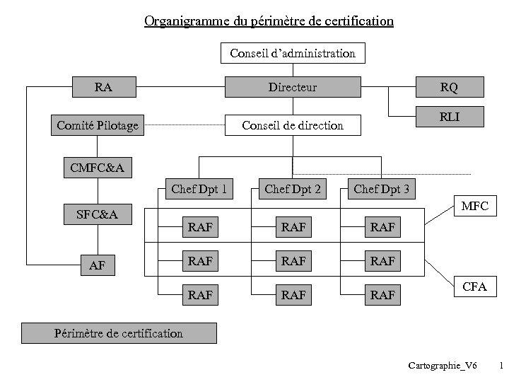 Organigramme du périmètre de certification Conseil d'administration RA Directeur Comité Pilotage RQ RLI Conseil