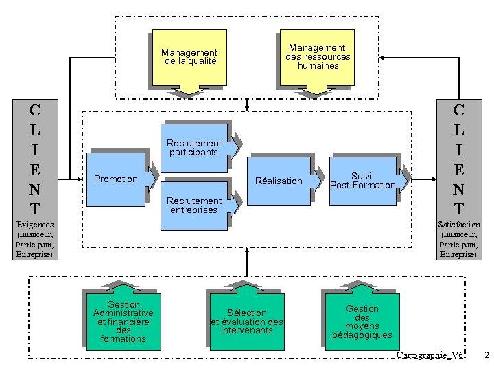 Management des ressources humaines Management de la qualité C L I E N T