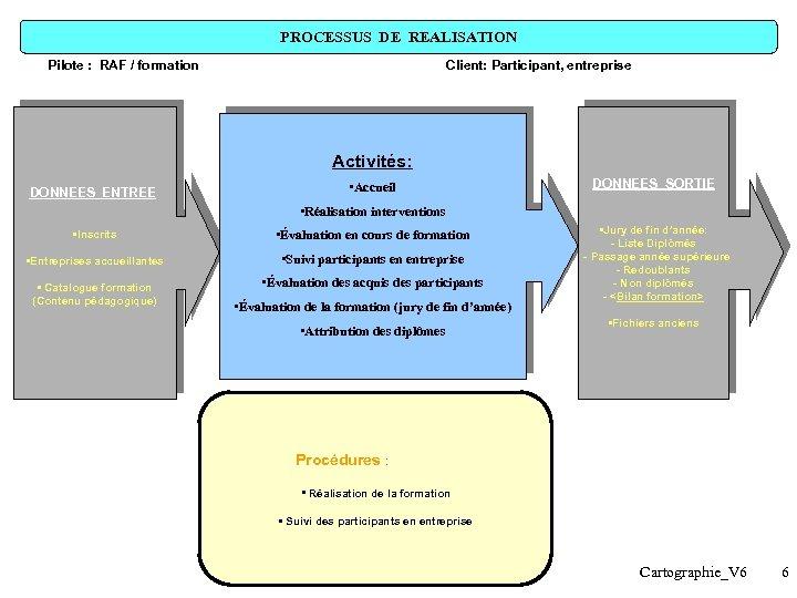 PROCESSUS DE REALISATION Pilote : RAF / formation Client: Participant, entreprise Activités: DONNEES ENTREE
