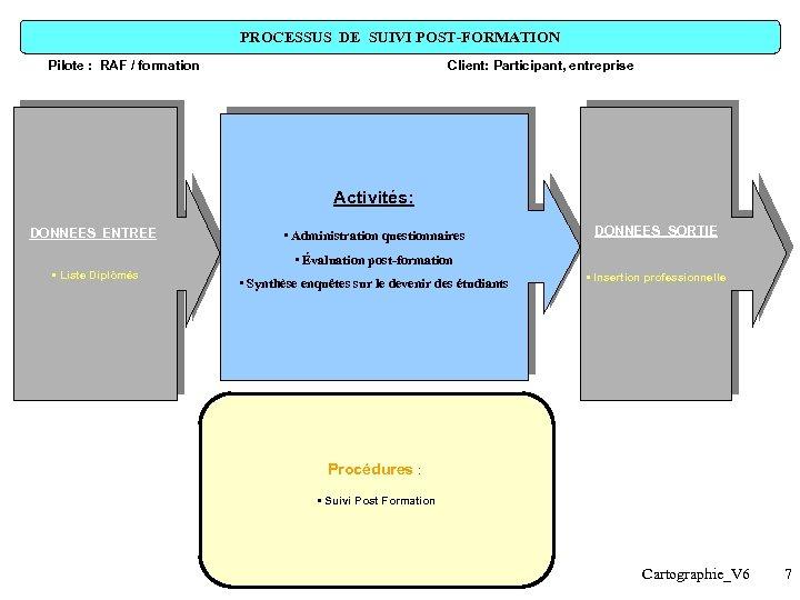 PROCESSUS DE SUIVI POST-FORMATION Pilote : RAF / formation Client: Participant, entreprise Activités: DONNEES