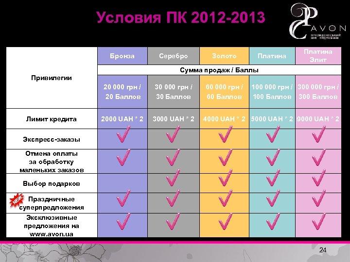 Условия ПК 2012 -2013 Бронза Серебро Золото Платина Элит Сумма продаж / Баллы Привилегии