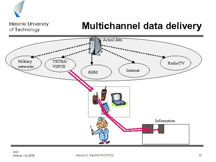 Multichannel data delivery Helsinki University of Technology Actual data Military networks TETRA/ VIRVE Radio/TV