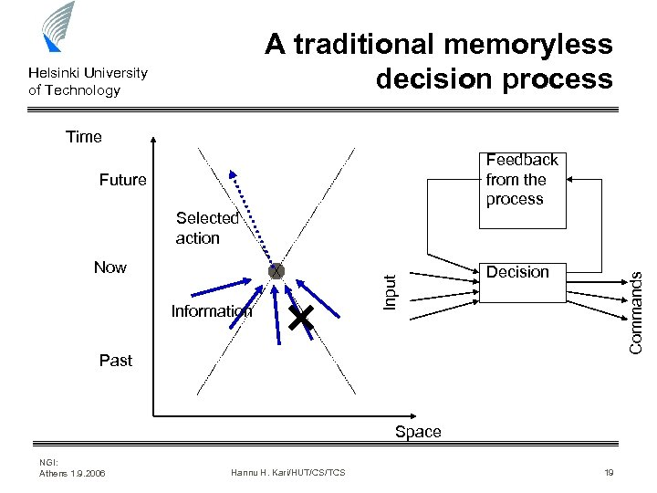 A traditional memoryless decision process Helsinki University of Technology Time Feedback from the process
