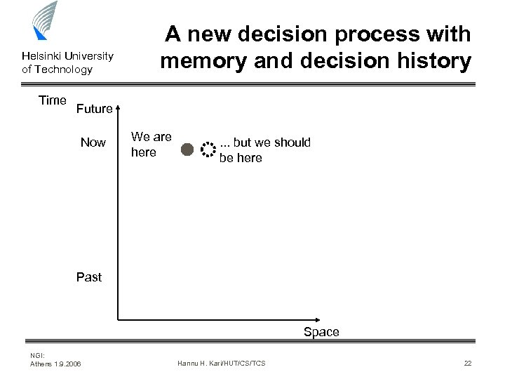 Helsinki University of Technology Time A new decision process with memory and decision history