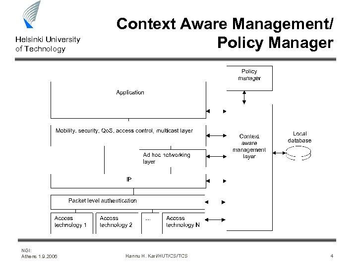 Helsinki University of Technology NGI: Athens 1. 9. 2006 Context Aware Management/ Policy Manager