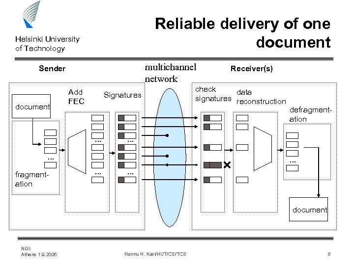 Reliable delivery of one document Helsinki University of Technology multichannel network Sender document Add