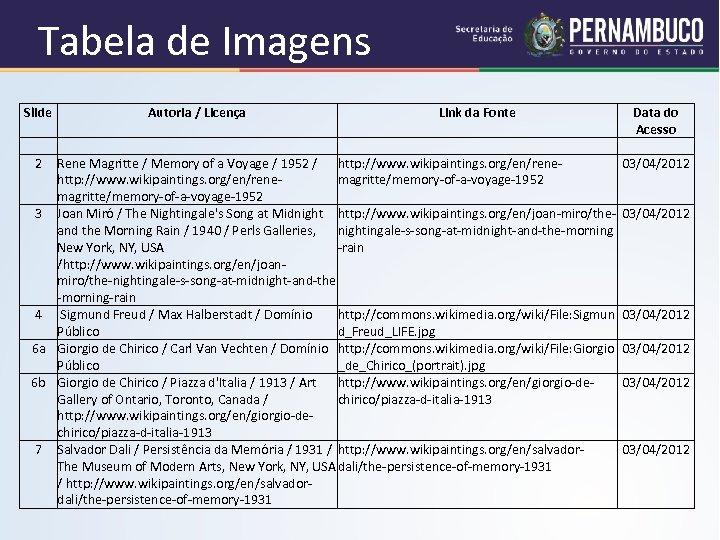 Tabela de Imagens Slide 2 Autoria / Licença Link da Fonte Rene Magritte /