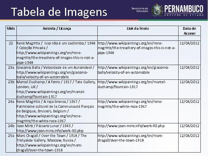 Tabela de Imagens Slide Autoria / Licença Link da Fonte 22 René Magritte /