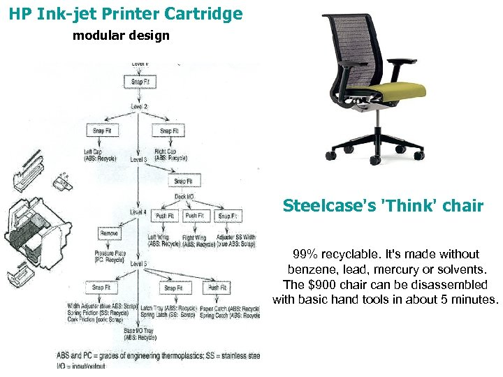 HP Ink-jet Printer Cartridge modular design Steelcase's 'Think' chair 99% recyclable. It's made without