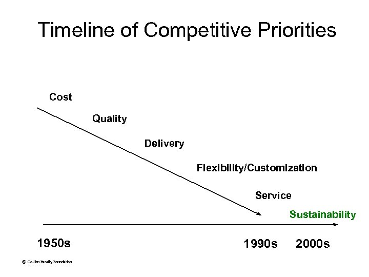 Timeline of Competitive Priorities Cost Quality Delivery Flexibility/Customization Service Sustainability 1950 s © Collins