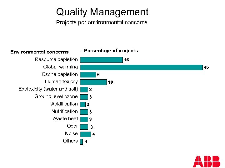 Quality Management Projects per environmental concerns Environmental concerns Resource depletion Global warming Ozone depletion