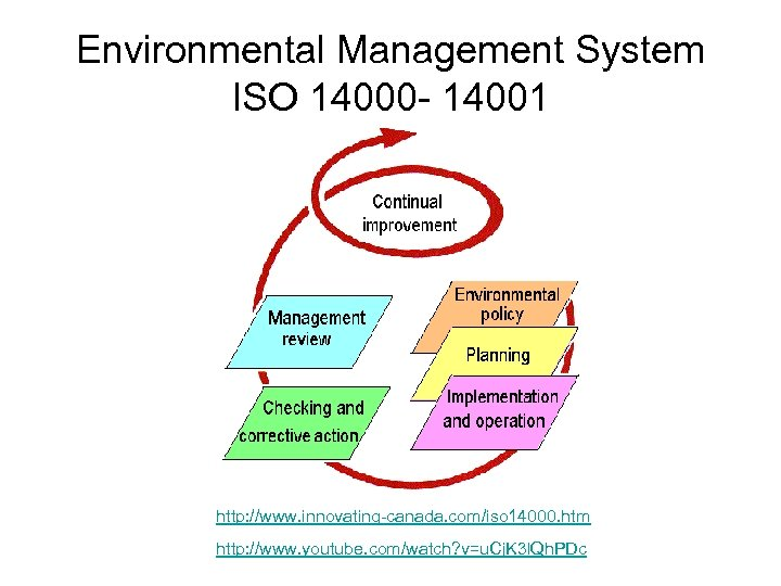Environmental Management System ISO 14000 - 14001 http: //www. innovating-canada. com/iso 14000. htm http: