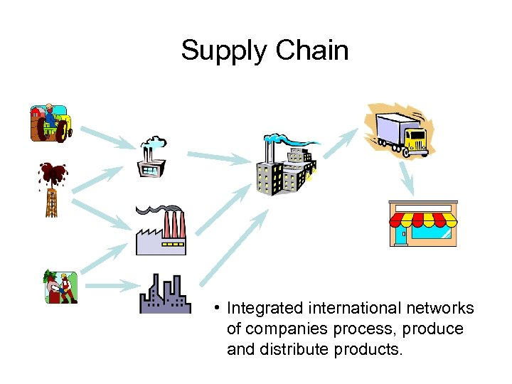 Supply Chain • Integrated international networks of companies process, produce and distribute products.