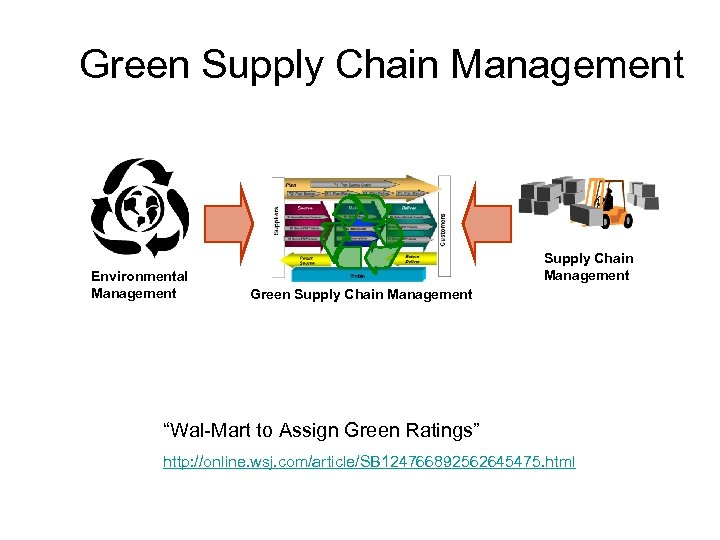 "Green Supply Chain Management Environmental Management Supply Chain Management Green Supply Chain Management ""Wal-Mart"