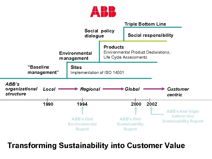 """Triple Bottom Line Social policy dialogue Social responsibility Products Environmental management """"Baseline management"""" ABB's"""