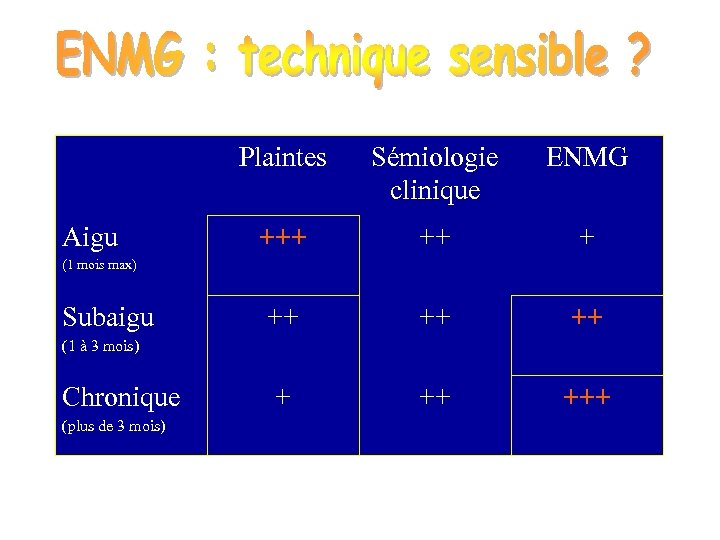 Plaintes Aigu Sémiologie clinique ENMG +++ ++ +++ (1 mois max) Subaigu (1 à