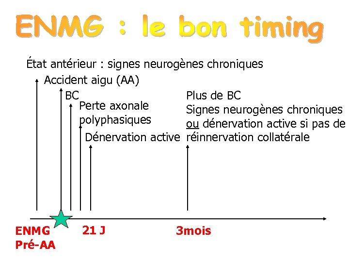 État antérieur : signes neurogènes chroniques Accident aigu (AA) BC Plus de BC Perte