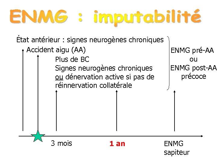 État antérieur : signes neurogènes chroniques Accident aigu (AA) ENMG pré-AA ou Plus de