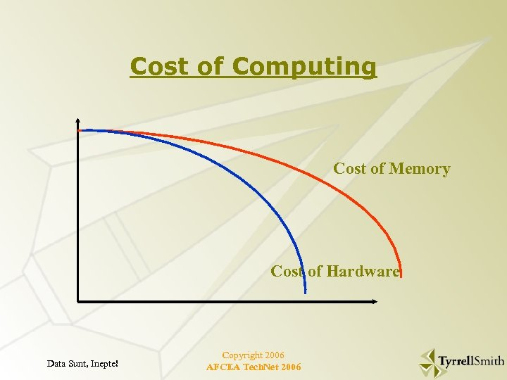Cost of Computing Cost of Memory Cost of Hardware Data Sunt, Inepte! Copyright 2006