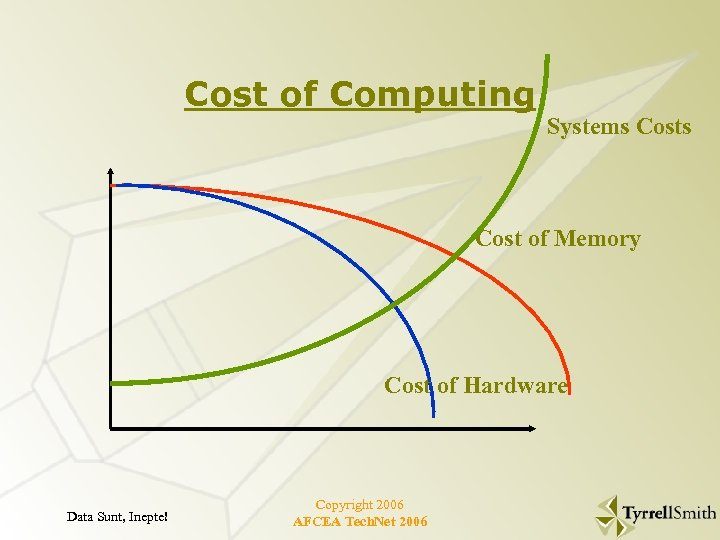 Cost of Computing Systems Cost of Memory Cost of Hardware Data Sunt, Inepte! Copyright