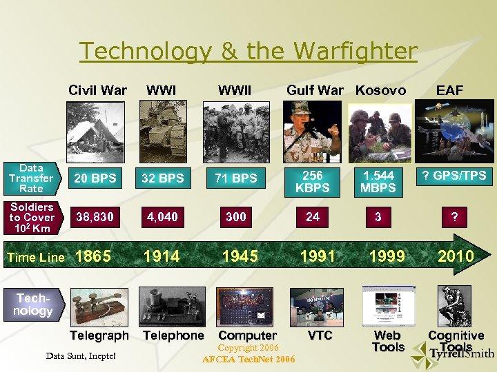 Technology & the Warfighter Civil War WWII Gulf War Kosovo EAF Data Transfer Rate