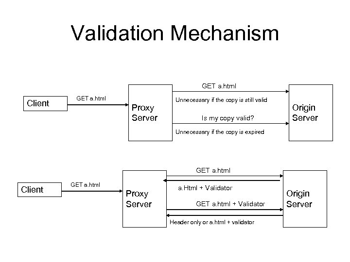 Validation Mechanism GET a. html Client GET a. html Proxy Server Unnecessary if the