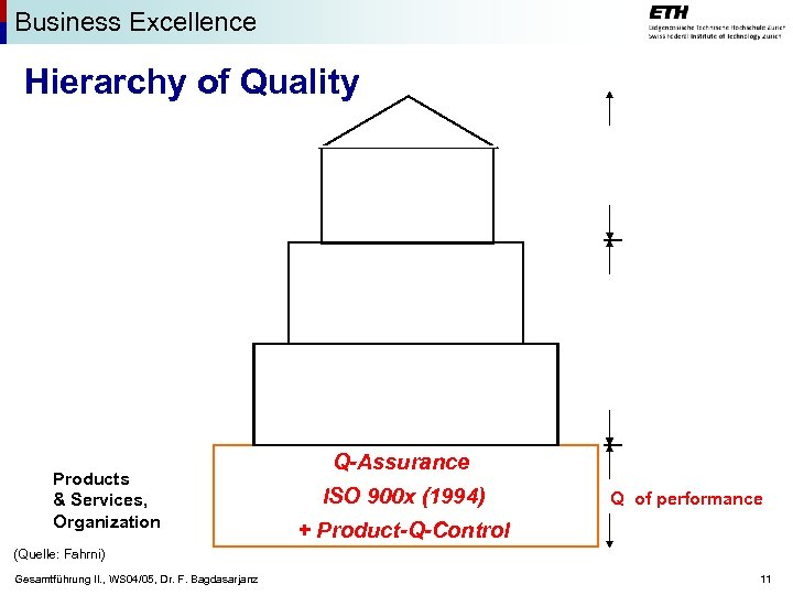 Business Excellence Hierarchy of Quality Products & Services, Organization Q-Assurance ISO 900 x (1994)